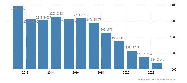 sudan gdp per capita constant 2000 us dollar wb data