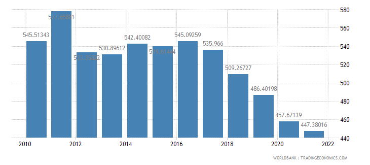 sudan gdp per capita constant lcu wb data
