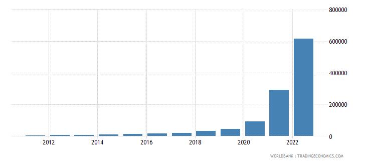 sudan gdp per capita current lcu wb data