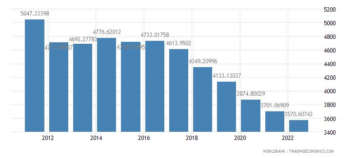 sudan gdp per capita ppp constant 2005 international dollar wb data