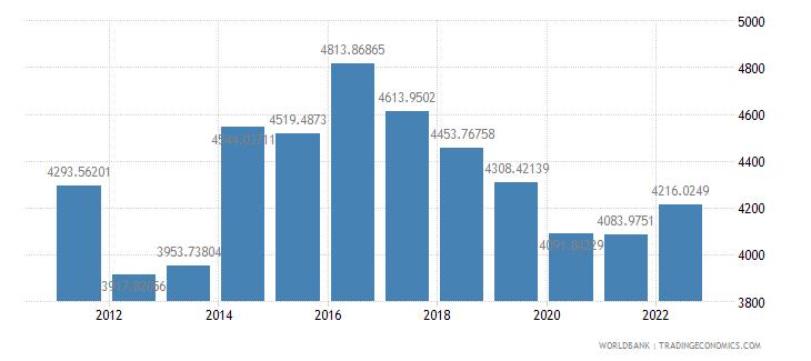 sudan gdp per capita ppp us dollar wb data