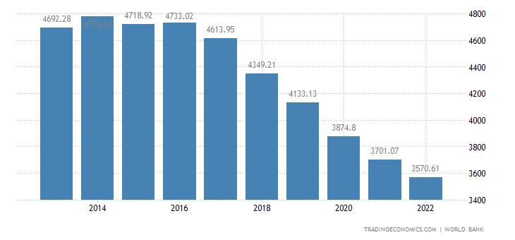 Sudan GDP per capita PPP