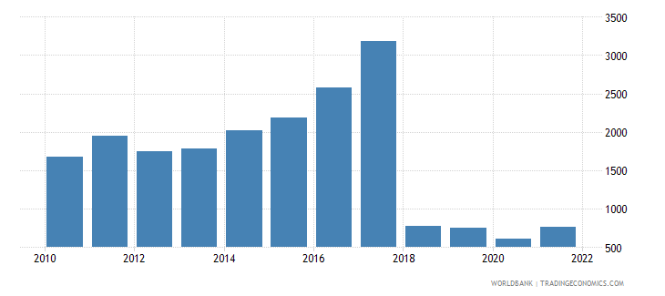 sudan gdp per capita us dollar wb data