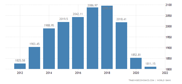 Sudan GDP per capita