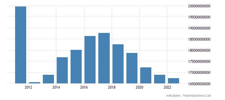 sudan gdp ppp constant 2005 international dollar wb data