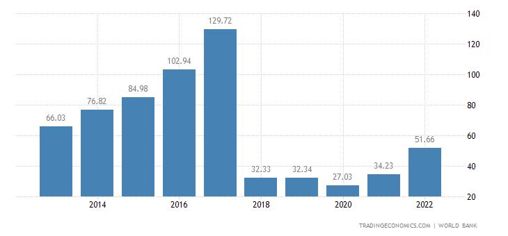Sudan GDP
