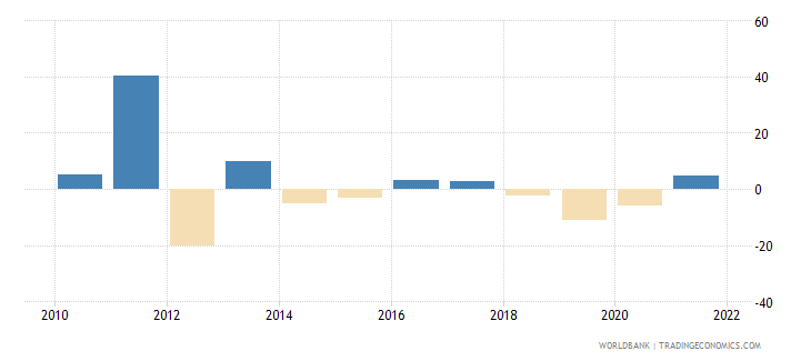 sudan general government final consumption expenditure annual percent growth wb data