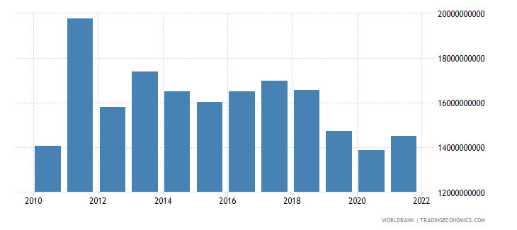 sudan general government final consumption expenditure constant 2000 us dollar wb data