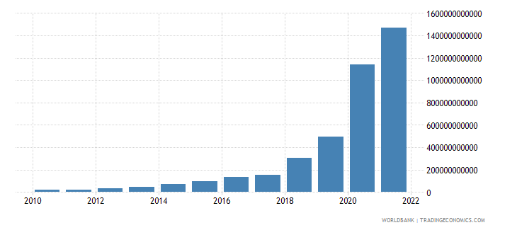 sudan general government final consumption expenditure current lcu wb data