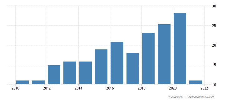 sudan general government final consumption expenditure percent of gdp wb data