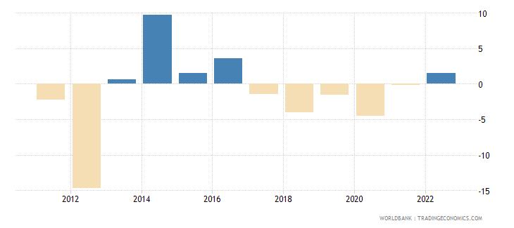 sudan gni growth annual percent wb data