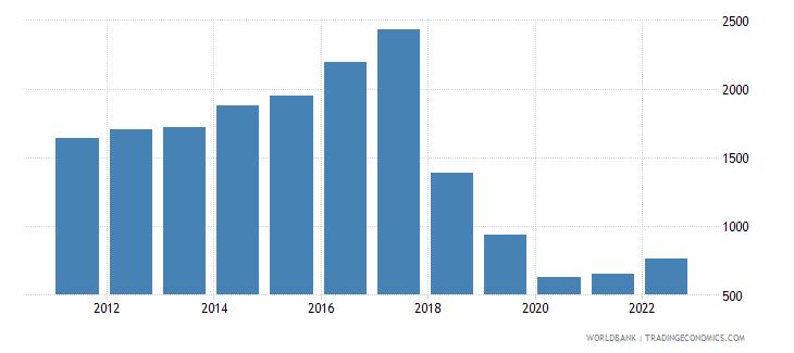 sudan gni per capita atlas method us dollar wb data