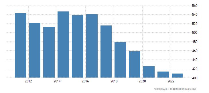 sudan gni per capita constant lcu wb data