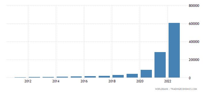 sudan gni per capita current lcu wb data