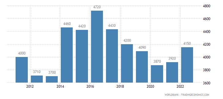 sudan gni per capita ppp us dollar wb data
