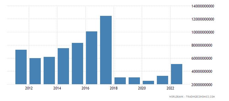 sudan gni us dollar wb data