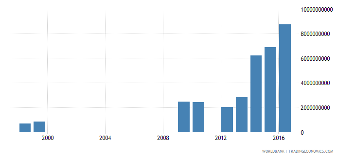 sudan goods and services expense current lcu wb data