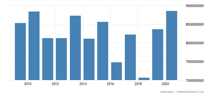 sudan goods imports bop us dollar wb data