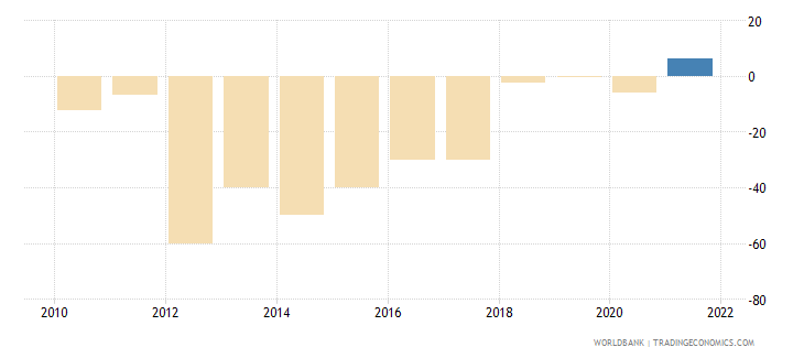 sudan gross capital formation annual percent growth wb data