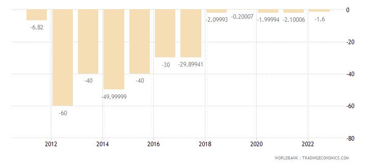 sudan gross capital formation annual percent growth wb data