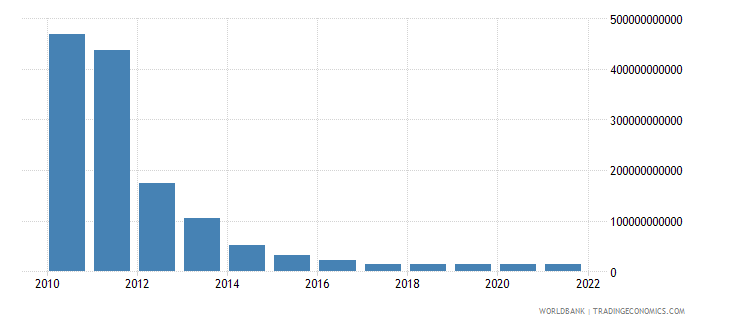 sudan gross capital formation constant 2000 us dollar wb data