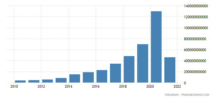 sudan gross capital formation current lcu wb data