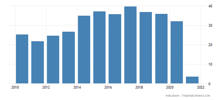 sudan gross capital formation percent of gdp wb data