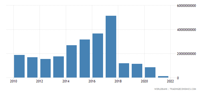 sudan gross capital formation us dollar wb data