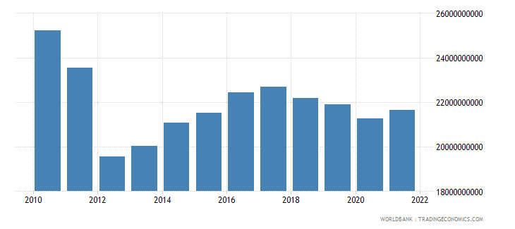 sudan gross domestic income constant lcu wb data