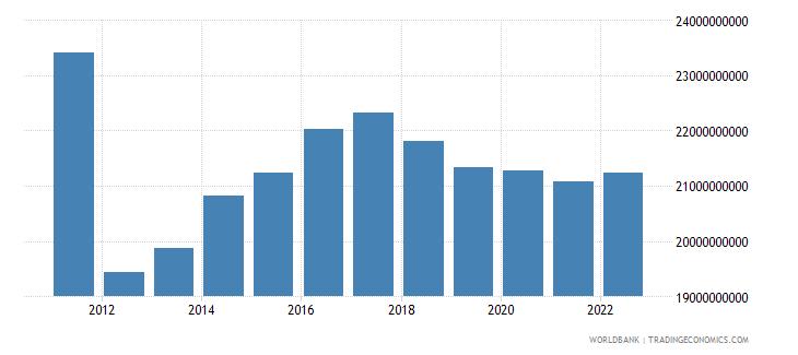 sudan gross domestic income constant lcu wb data