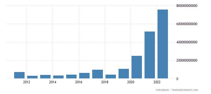 sudan gross domestic savings current lcu wb data
