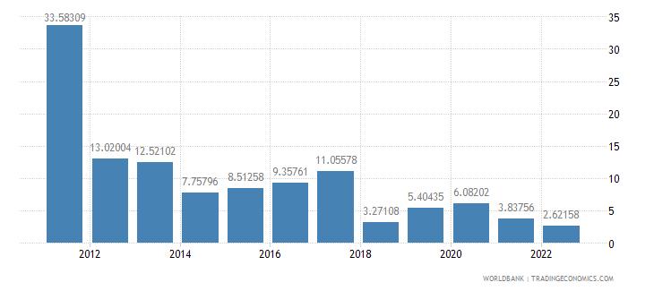 sudan gross domestic savings percent of gdp wb data
