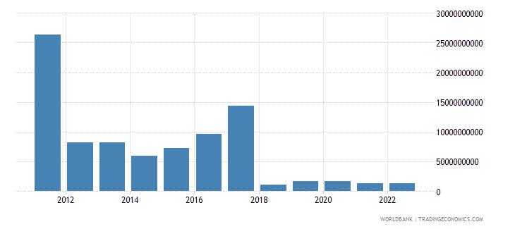 sudan gross domestic savings us dollar wb data