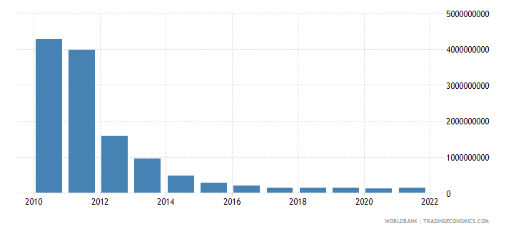 sudan gross fixed capital formation constant lcu wb data