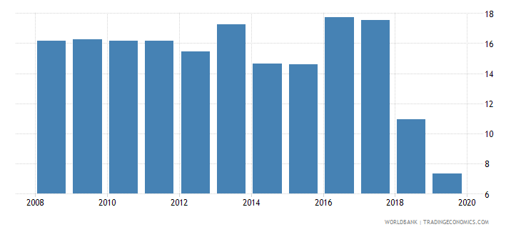 sudan gross fixed capital formation private sector percent of gdp wb data