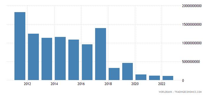 sudan gross fixed capital formation us dollar wb data