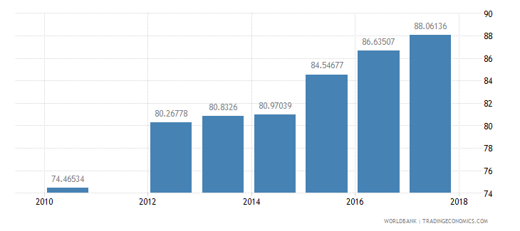sudan gross intake rate in grade 1 male percent of relevant age group wb data