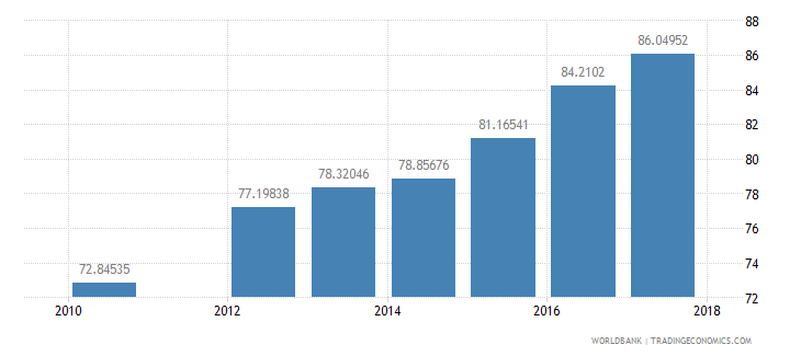 sudan gross intake rate in grade 1 total percent of relevant age group wb data