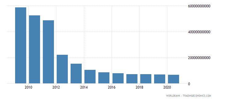 sudan gross national expenditure constant 2000 us dollar wb data