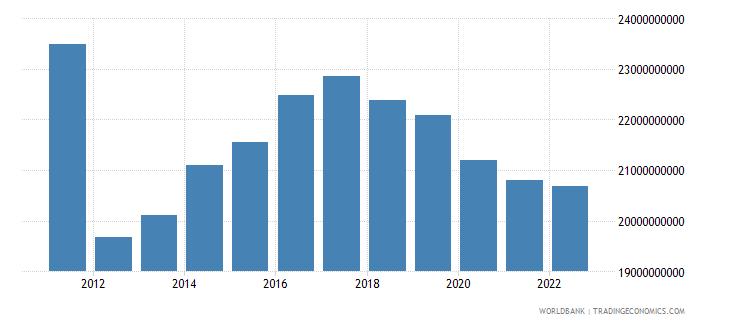 sudan gross national expenditure constant lcu wb data