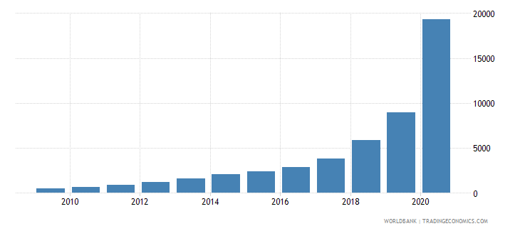 sudan gross national expenditure deflator base year varies by country wb data