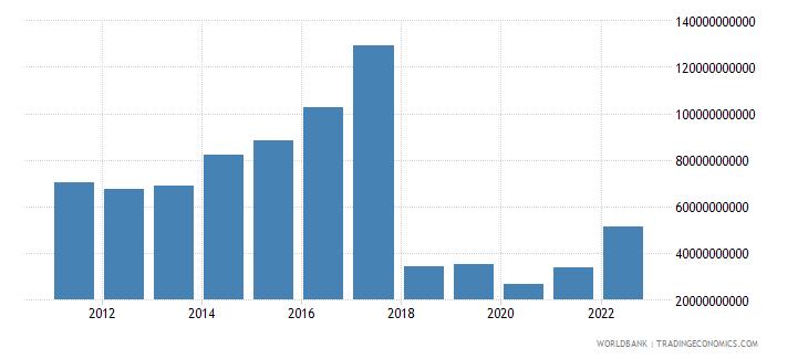 sudan gross national expenditure us dollar wb data