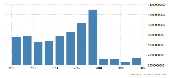 sudan gross national expenditure us dollar wb data