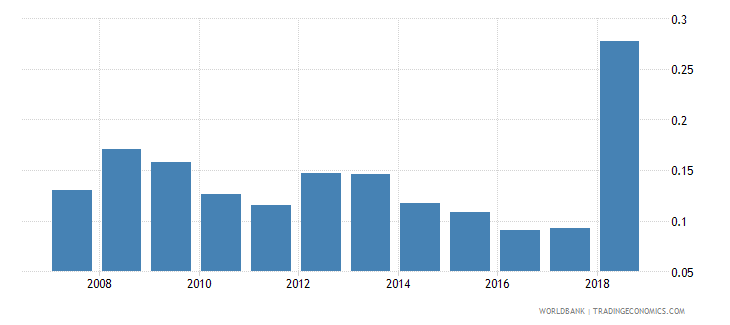 sudan gross portfolio equity assets to gdp percent wb data