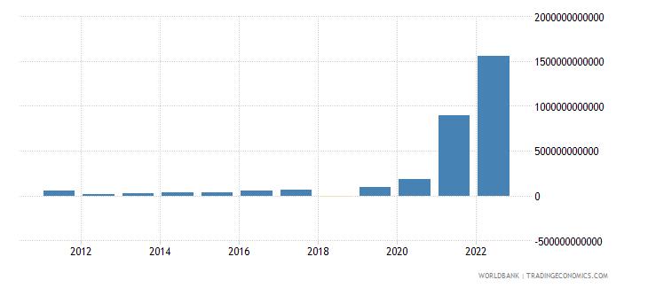 sudan gross savings current lcu wb data