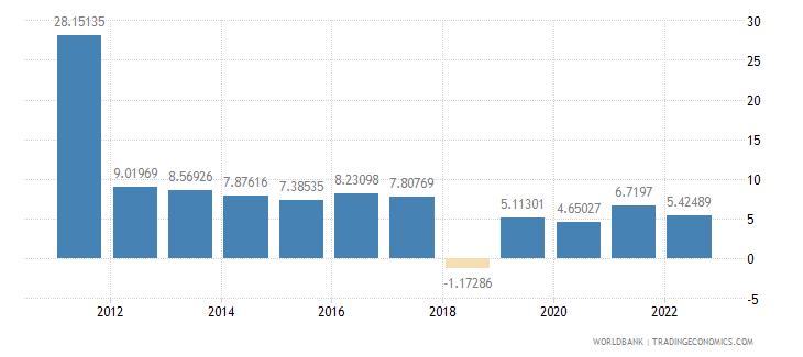 sudan gross savings percent of gdp wb data