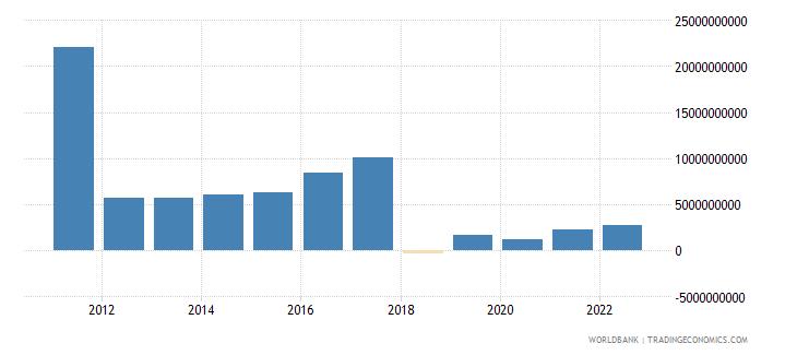 sudan gross savings us dollar wb data