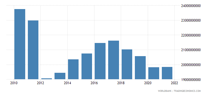 sudan gross value added at factor cost constant lcu wb data