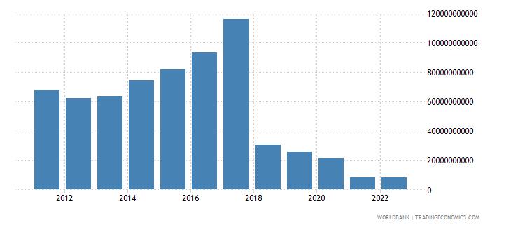 sudan gross value added at factor cost us dollar wb data