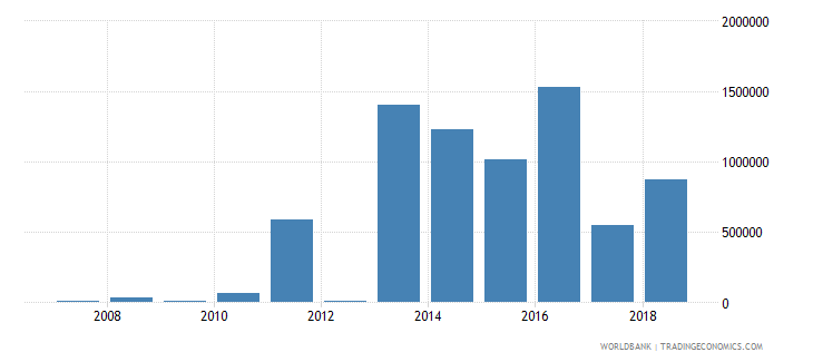 sudan high technology exports us dollar wb data
